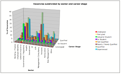 Actuarial vacancies subdivided by sector and career stage