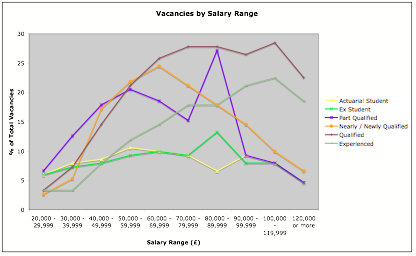 Actuarial Vacancies by Salary Range