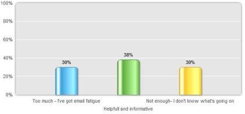 30% Too much, I've got email fatigue, 38% Helpfull and informative, 30% Not enough, I don't know what's going on